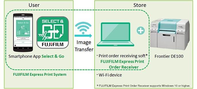 Fujifilm unveils FUJIFILM Express print system