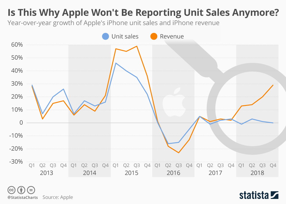 Apple won't be reporting unit sales anymore; here's why, via Statista
